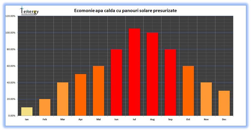 Economie apa calda cu panouri solare presurizate